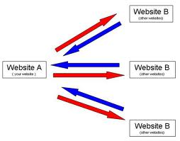 Is reciprocal backlinks good or bad ?