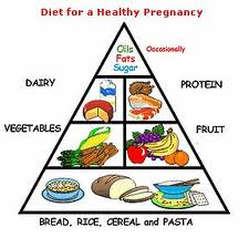 diet plan pyramid