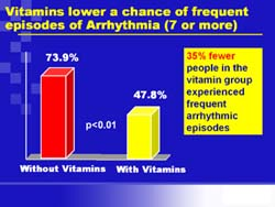 Vitamins help Cardiac Arrhythmia symptoms